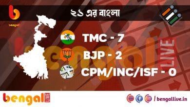 uttar dinajpur assembly election result 2021